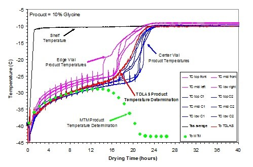 White Paper Application Of Tunable Diode Laser Absorption