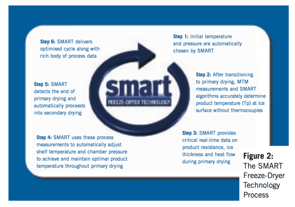 smart-freeze-drying-fig-2